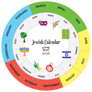 Passover Two Calendar